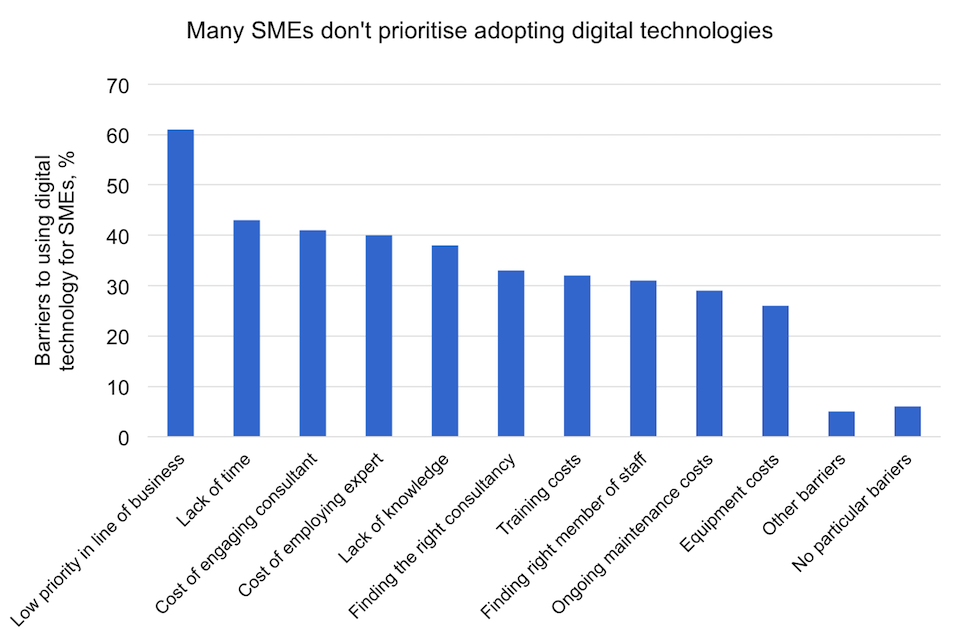 Barriers using digital technology to its maximum extent amongst SMEs