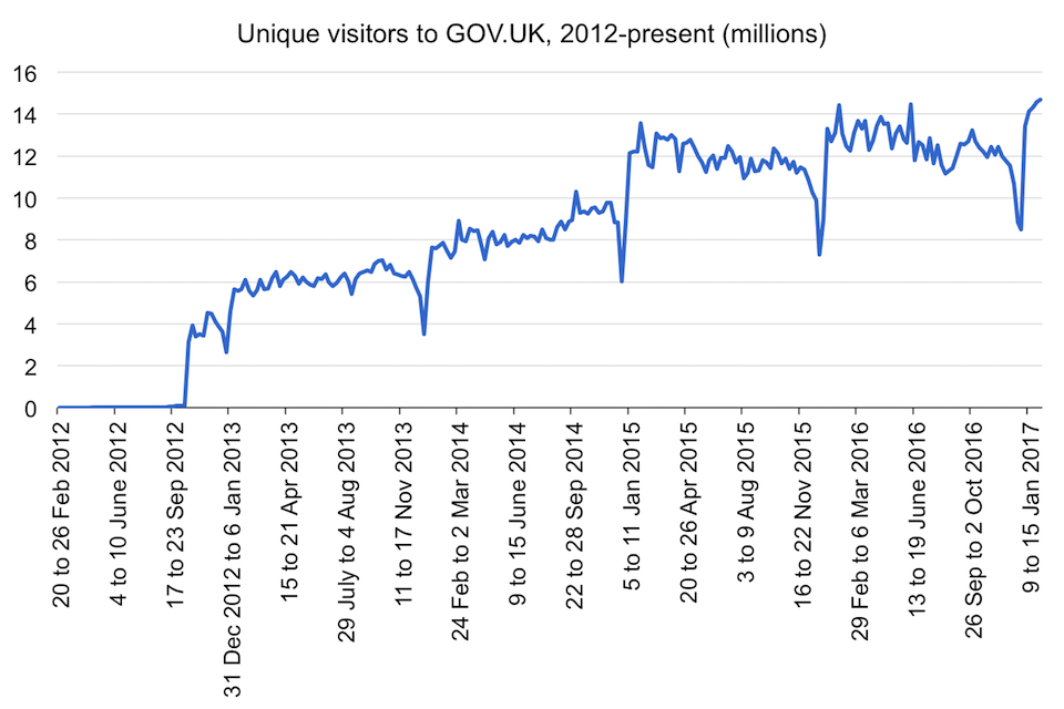 Unique visitors to GOV.UK, 2012-present (millions)