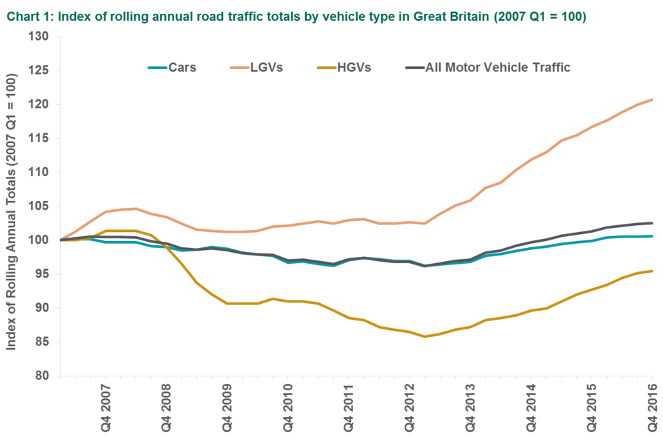 Chart 1: Rolling Annual and Quarterly Indices of Road Traffic in Great Britain, from 1993