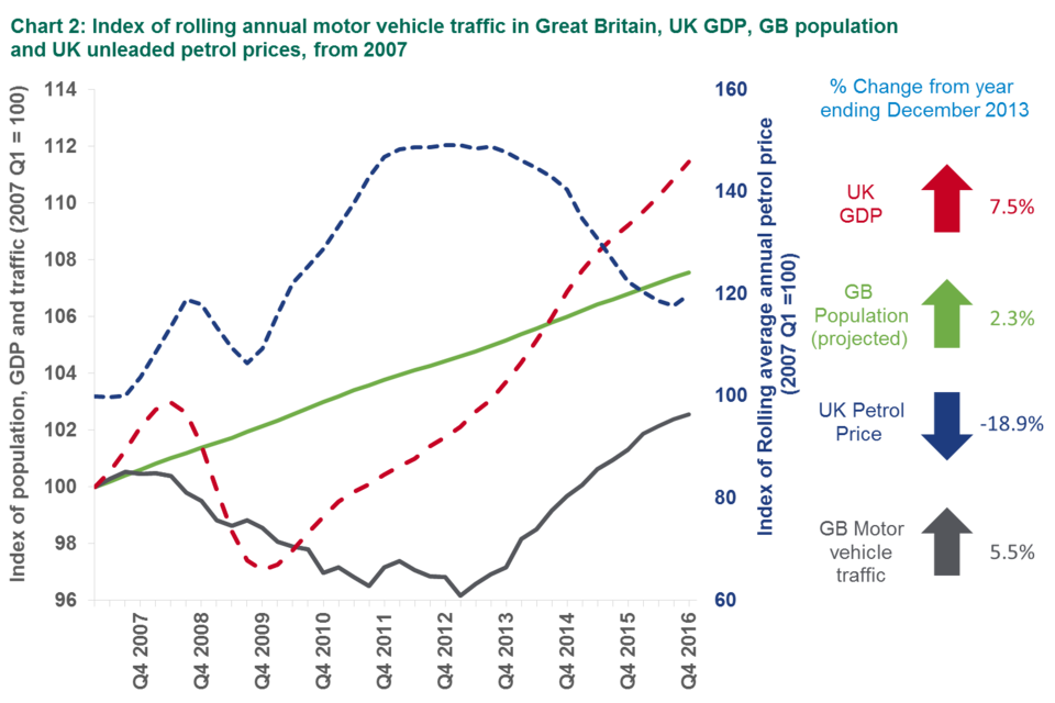 Chart 2: Index of rolling annual motor vehicle traffic in Great Britain, UK GDP, GB population and UK unleaded petrol prices, from 2007