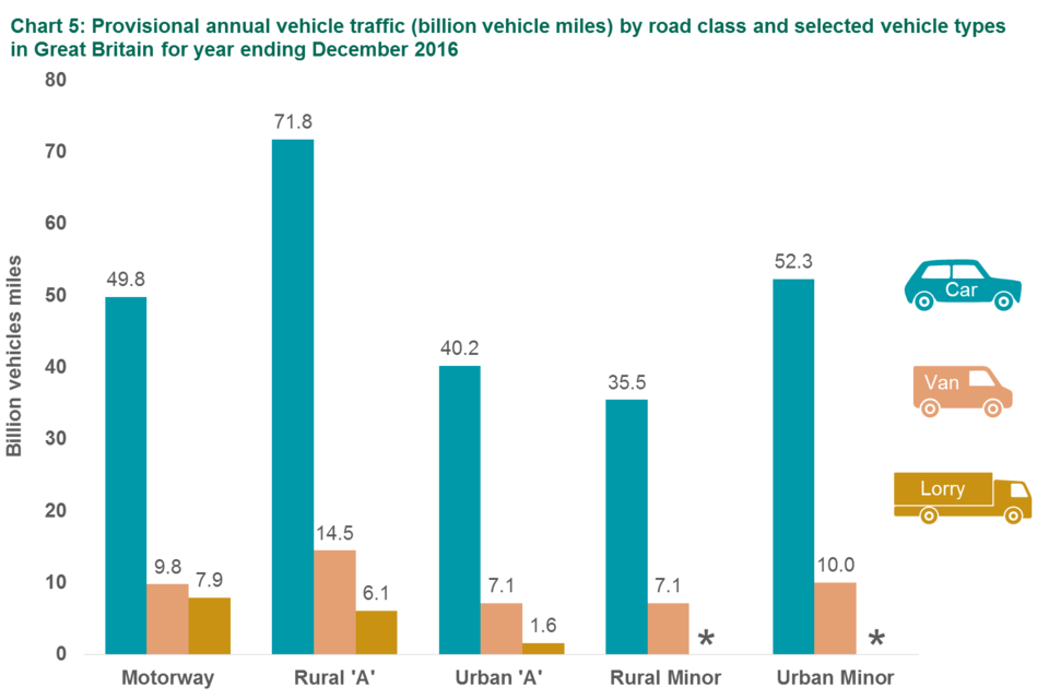 Chart 5: Provisional annual vehicle traffic (billion vehicle miles) by road class and selected vehicle types in Great Britain for year ending December 2016
