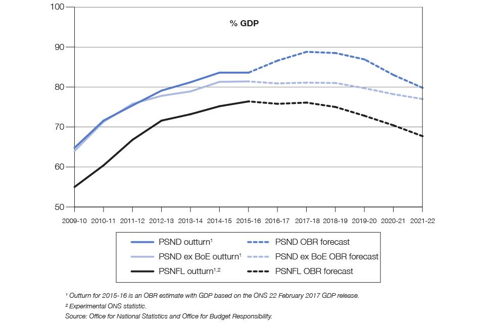 Chart 1.4: Public sector debt