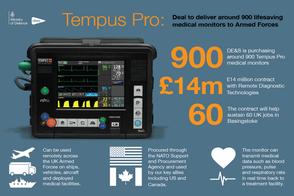 Remote Diagnostic Technologies' Tempus Pro medical monitor. Crown Copyright.