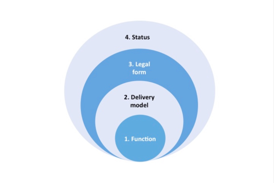 Diagram of larger circles inside each other showing the thought process for deciding on your legal form and status. The first step is looking at function, then the delivery model, legal form and status.