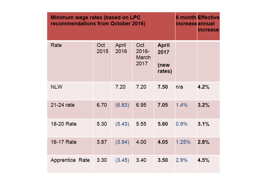 Low Pay Commission Analysis Of 1 April 2017 Minimum Wage
