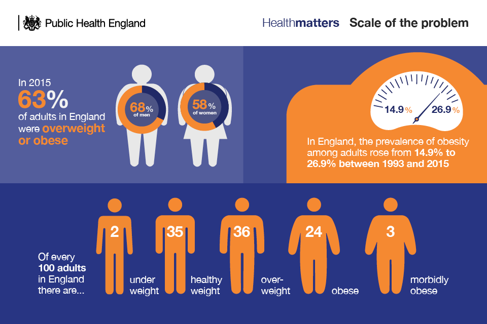 Infographic illustrating the scale of the obesity problem