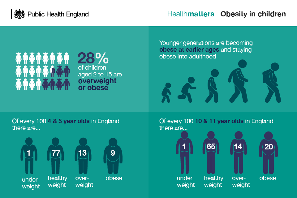 Infographic showing statistics on obesity in children