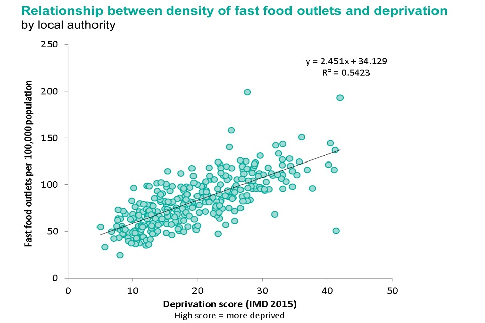 Graph showing the relationship between density of fast food outlets and deprivation