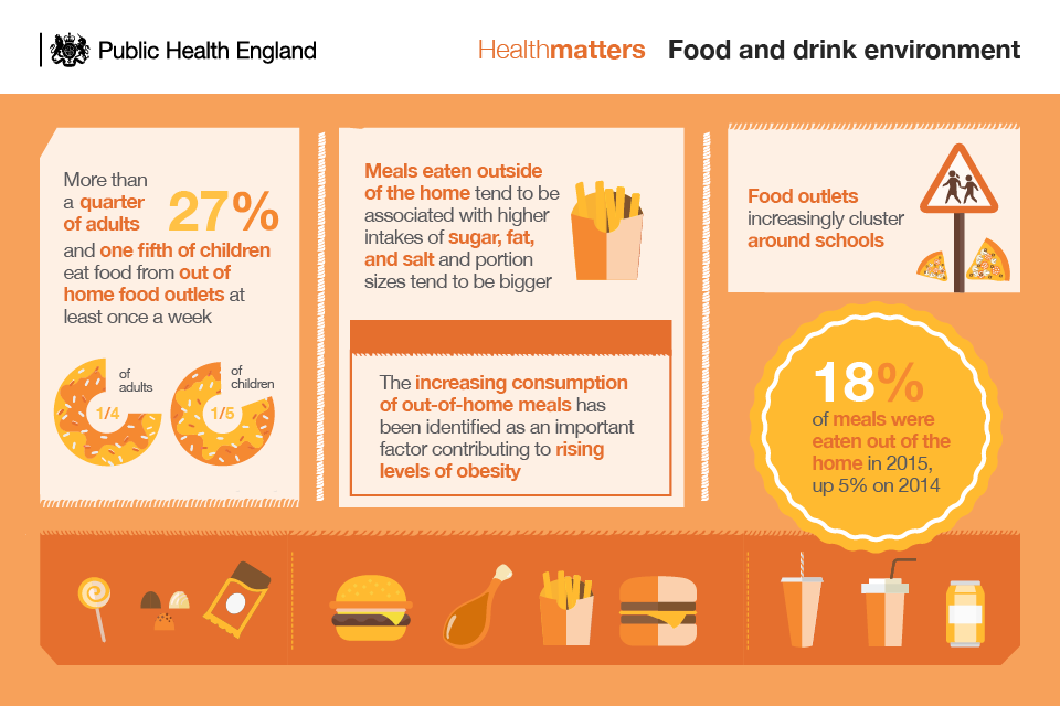 Infographic illustrating the obesogenic food environment