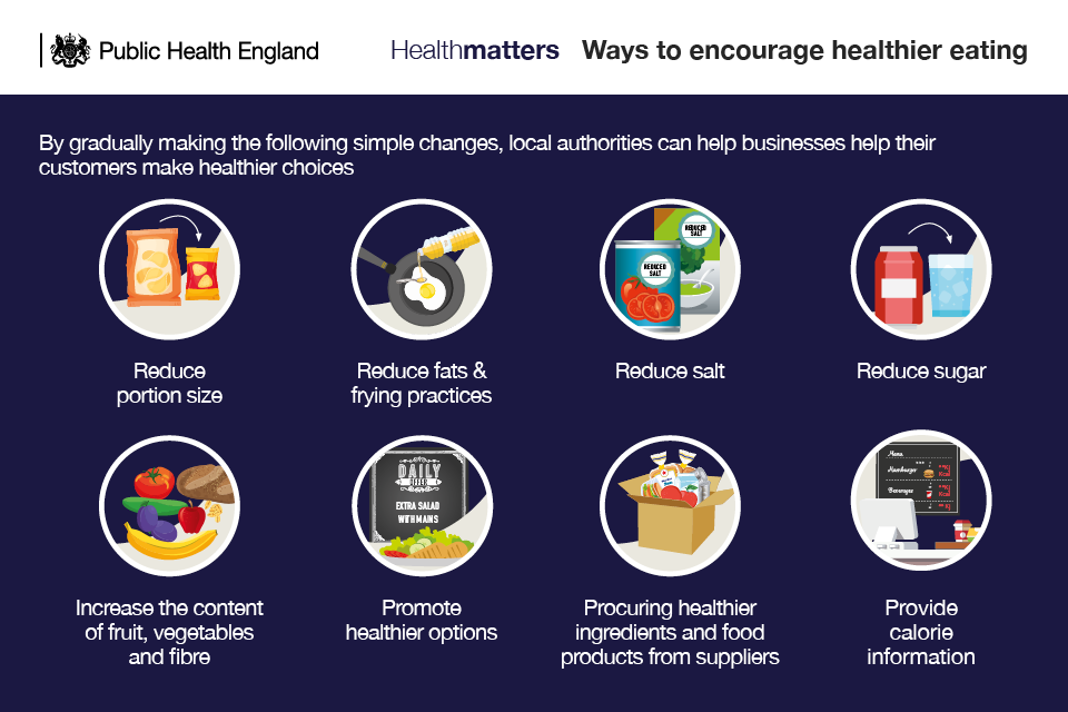 Infographic illustrating ways to encourage healthier eating
