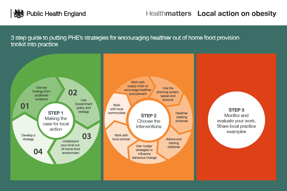 Infographic showing  road map of PHE out of home toolkit