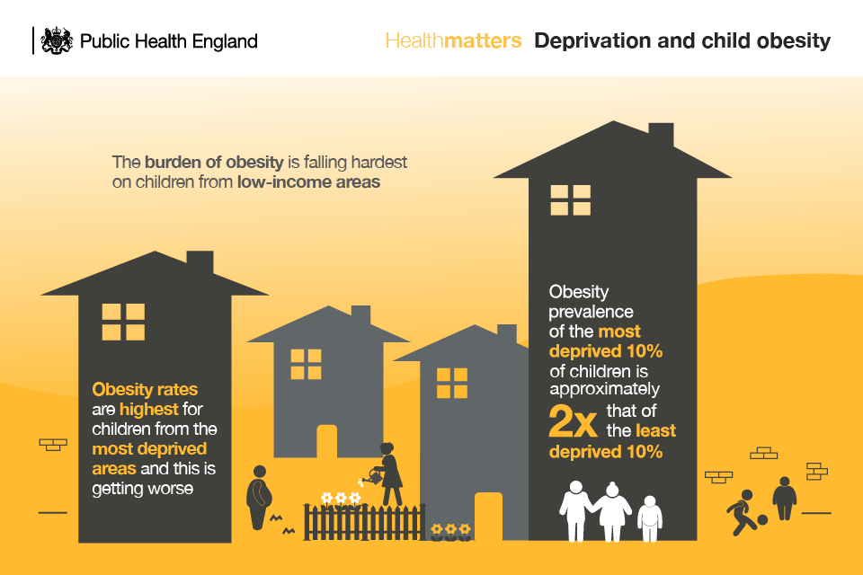 Infographic illustrating links between deprivation and child obesity