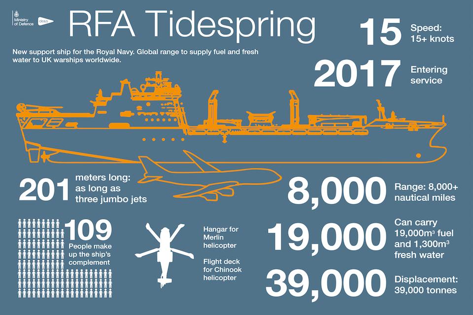 RFA Tidespring