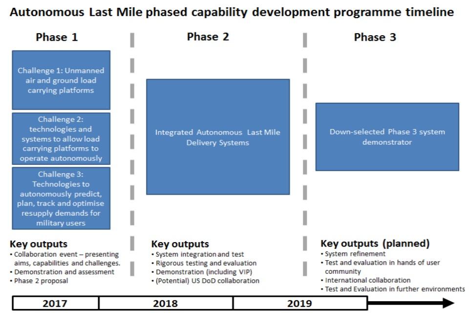 Autonomous last mile resupply phased capability development programme timeline