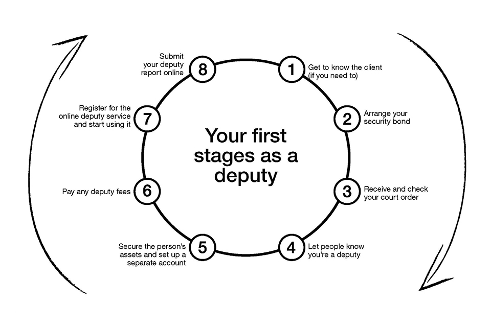 Your first stages as a property and affairs deputy