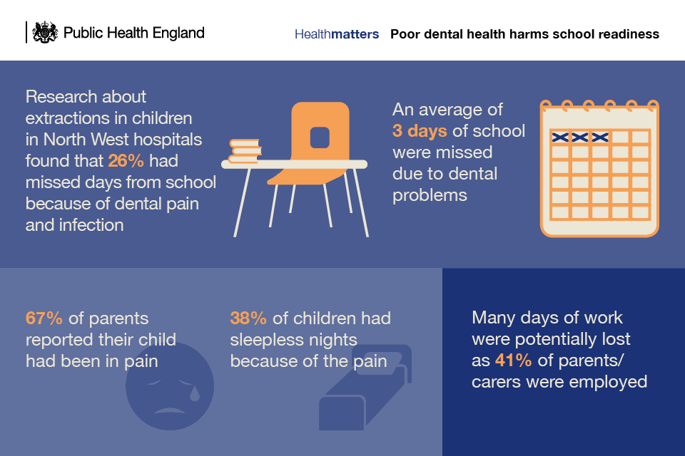 Infographic showing how poor dental health harms school readiness