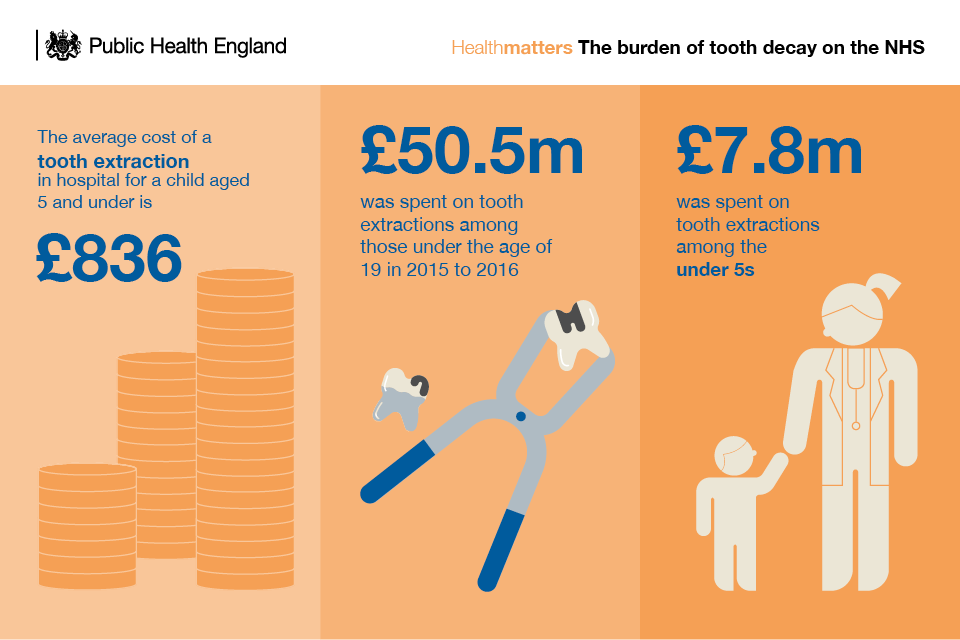 Infographic showing the financial burden of tooth decay on the NHS