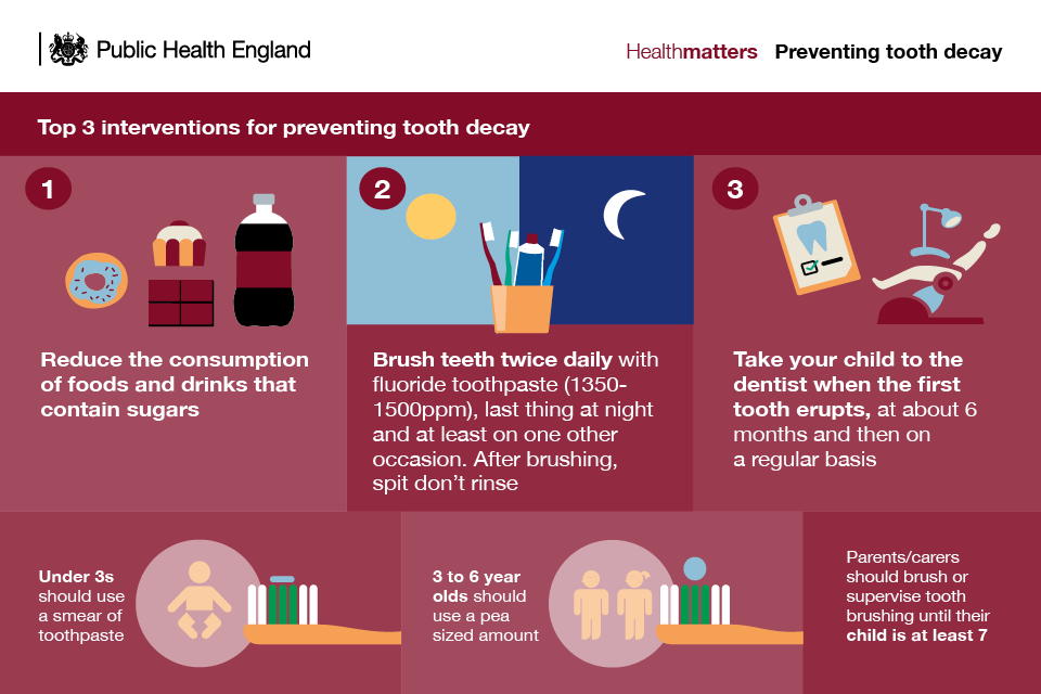 Infographic showing the top 3 interventions for preventing tooth decay