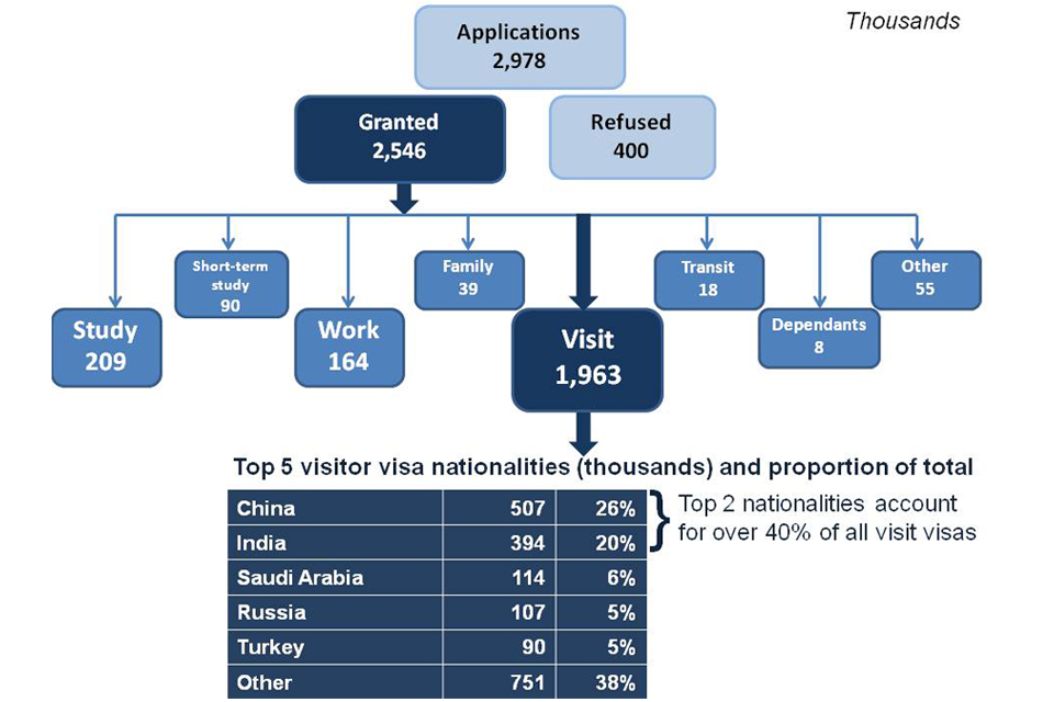 The chart shows the number and type of visas granted for the latest year available. The data are available in Visas tables vi 01 q and vi 06 q o.