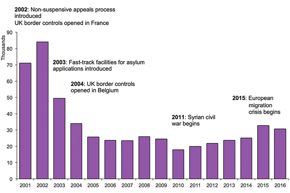 The chart shows the number of asylum applications made between 2001 and the latest calendar year. The data are available in Asylum table as 01.