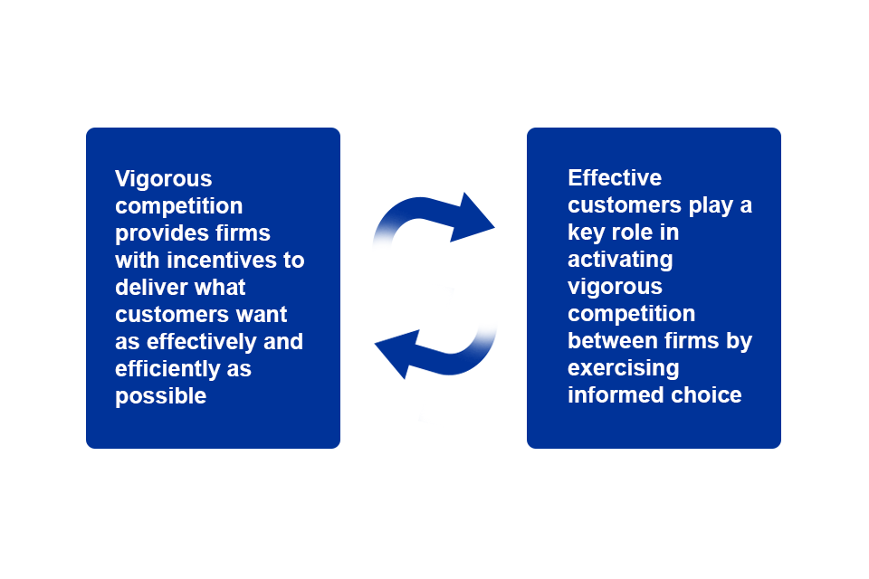 Diagram showing that effective competition depends upon both active customers and responsive firms