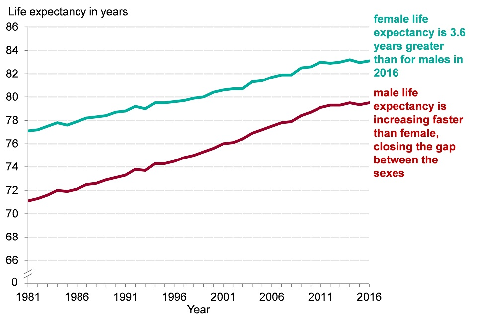 Figure 1. Life expectancy at birth for males and females 1981 to 2016