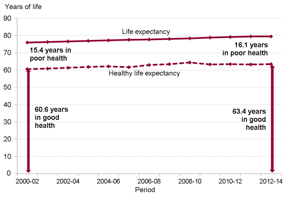 Figure 2. Life expectancy (LE), healthy life expectancy (HLE) and years spent in poor health from birth, males 2000-02 to 2012-2014