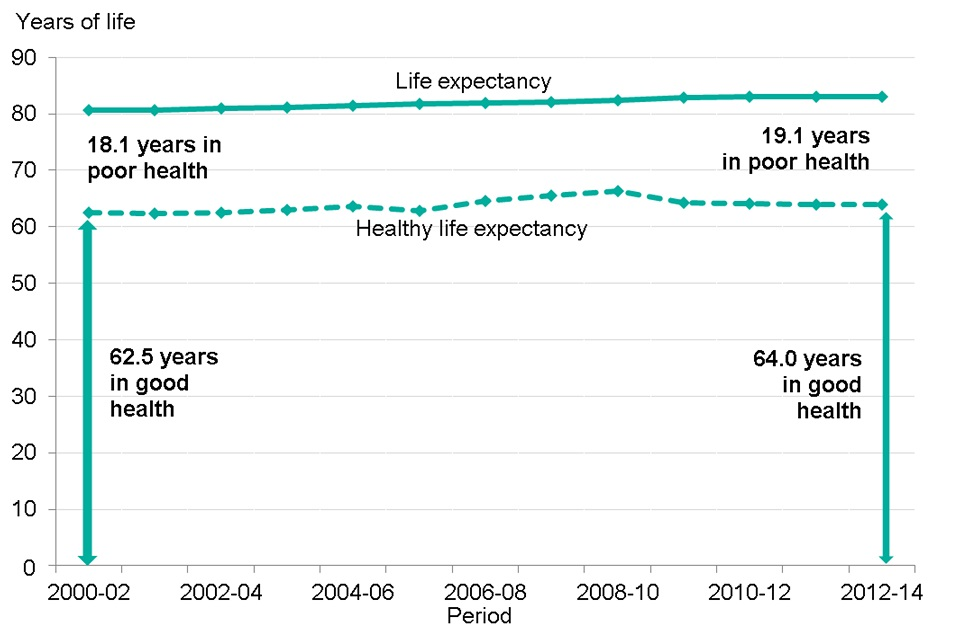 igure 3. Life expectancy (LE), healthy life expectancy (HLE) and years spent in poor health from birth, females 2000-02 to 2012-2014