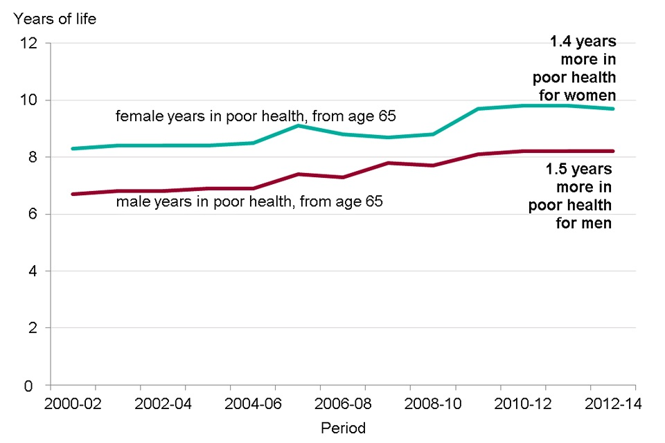 Figure 4. Years spent in poor health from age 65, males and females 2000-02 to 20-2014