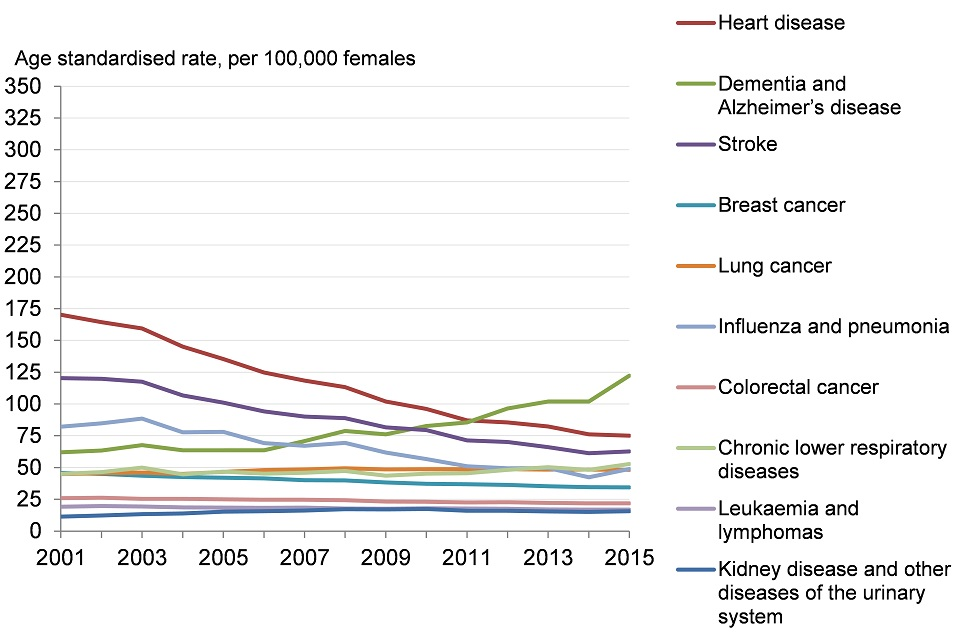 breast cancer statistics 2019