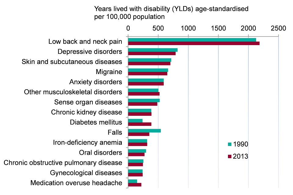 Figure 3. Top 15 leading causes of morbidity in females (age-standardised YLDs per 100,000 population), England 1990 and 2013 (Global Burden of Disease 2013, level 3 groupings)