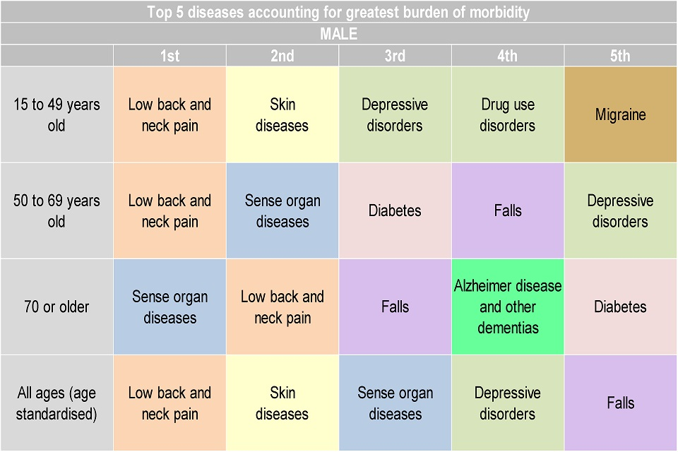 Figure 7. Top 5 leading causes of morbidity by age, (YLDs per 100,000 population) for males, England 2013