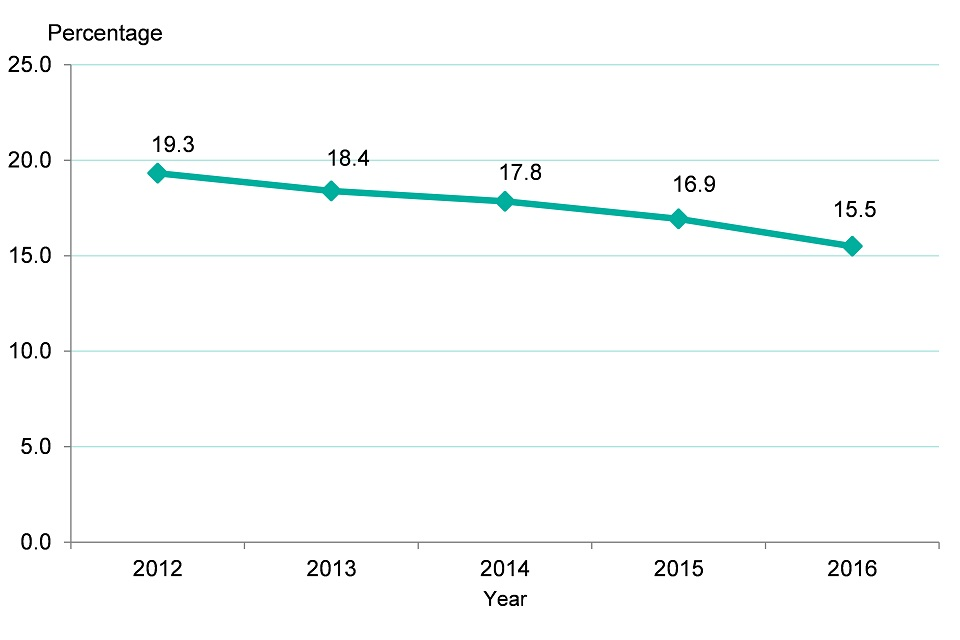 Figure 11. Trend for decreasing prevalence of smoking in England, 2012-2016, persons aged 18 and over
