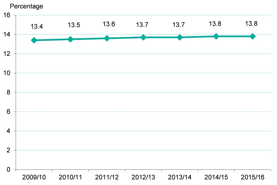 Figure 13. Proportion of adults diagnosed with hypertension in England (2009/10-2014/15)