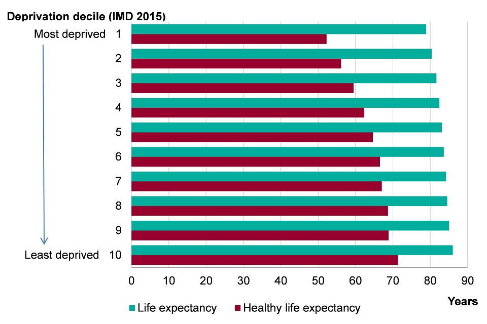 Figure 2. Female life expectancy and healthy life expectancy at birth by Index of Multiple Deprivation (IMD) 2015 deprivation deciles at  lower super output area (LSOA) level, England, 2013-2015
