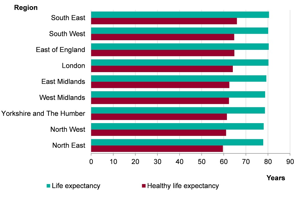 Figure 6. Male life expectancy and healthy life expectancy at birth by region, England, 2013-2015