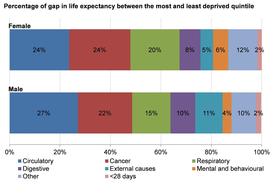 Figure 8. The breakdown of the life expectancy gap between the most deprived and least deprived quintiles, by broad cause of death for males and females, England, 2012-2014