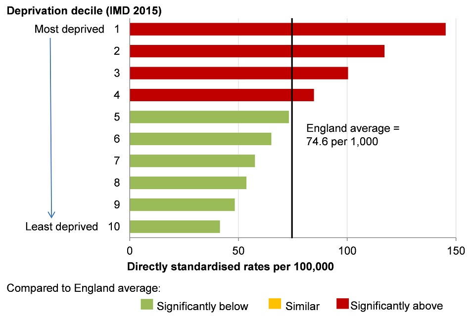 Figure 12. Cardiovascular (heart disease and stroke) disease mortality under 75 years for persons, by  Index of Multiple Deprivation (IMD) 2015  deprivation deciles  at lower super output area (LSOA) level, England, 2013-15