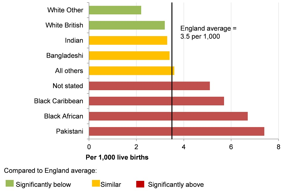 Figure 13. Infant mortality rate per 1,000 live births for persons by ethnic group, England, 2014