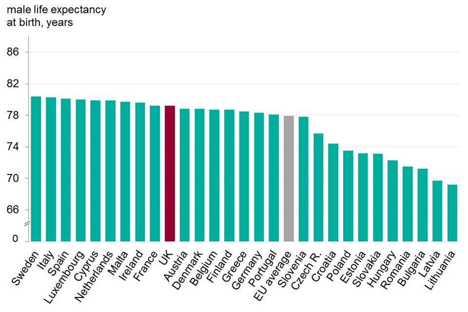 Figure 2. Male and female life expectancy, EU countries, 2015