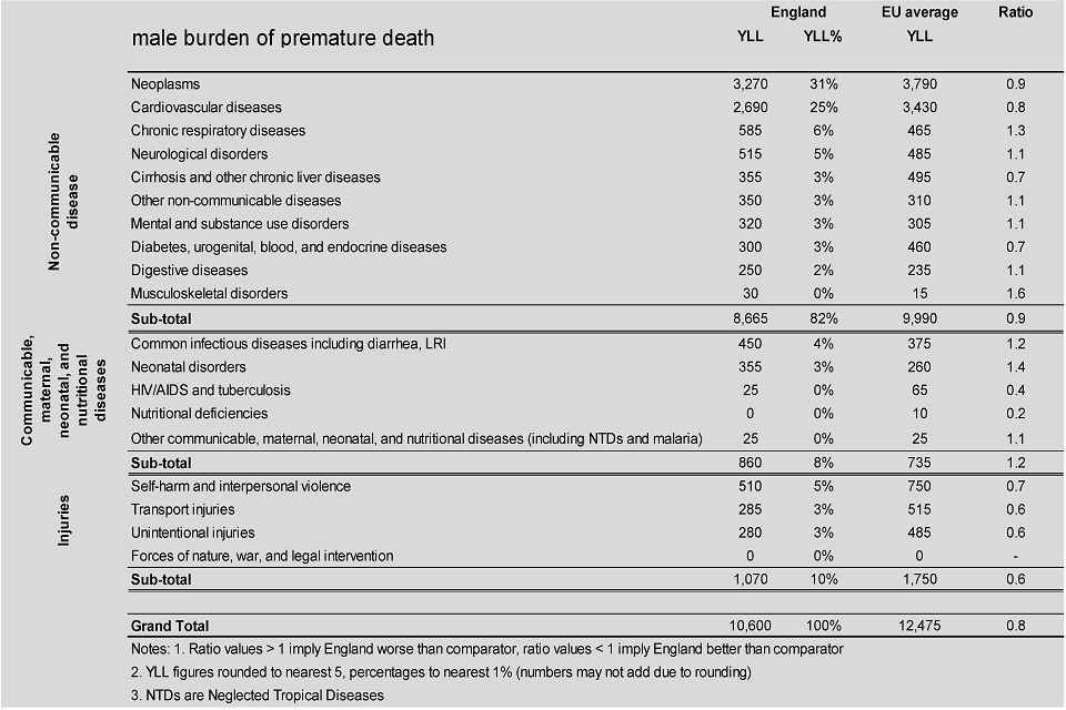 Figure 6. Male burden of premature death, age standardised YLLs per 100,000 population England, 2015