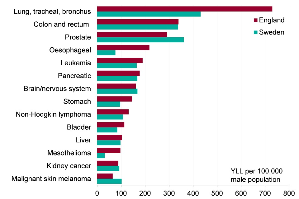 Figure 8. England compared to EU countries with lowest YLL by types of cancer, 2015