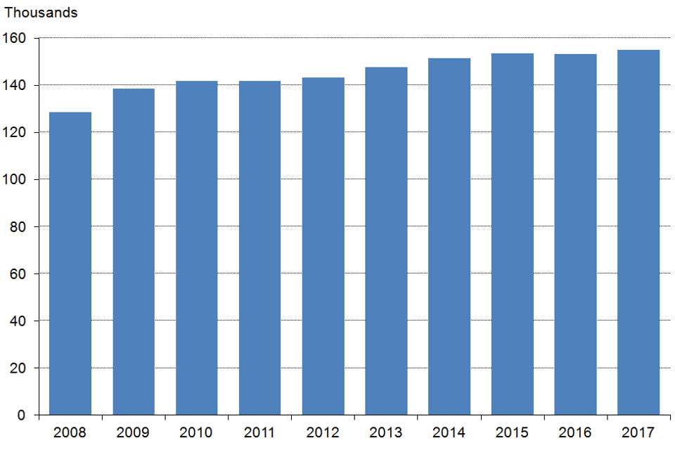 The chart shows the number of firearm certificates as at 31 March 2008 to 2017, England and Wales. The data are available in Table 1.