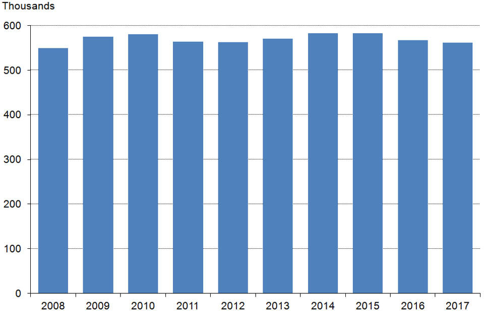 The chart shows the number of shotgun certificates as at 31 March 2008 to 2017, England and Wales. The data are available in Table 3.