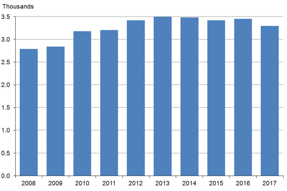 The chart shows the number of registered firearm dealers as at 31 March 2008 to 2017, England and Wales. The data are available in Table 6.