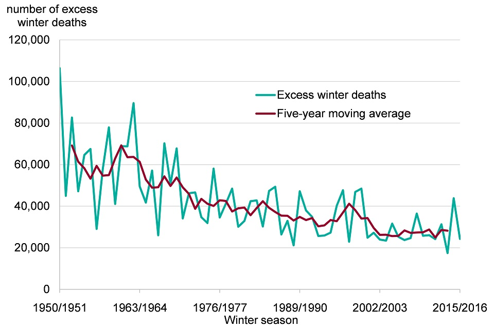 Figure 2. Excess winter deaths, single years and five-year central moving average , England and Wales, 1950 to 1951 to 2015 to 2016