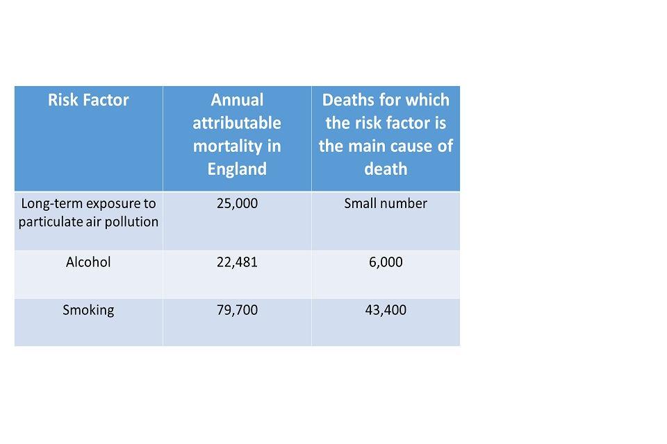 Figure 5. Estimates of yearly mortality in England and the number of deaths for which the risk factor is the main cause of death