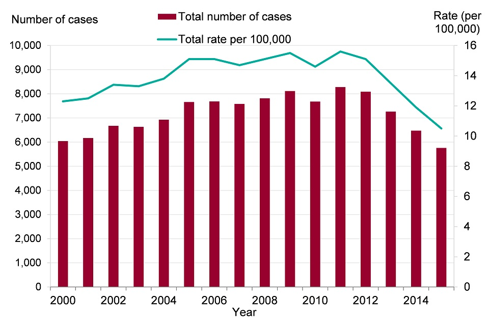 Figure 7. Tuberculosis case notifications and rates, England 2000 to 2015