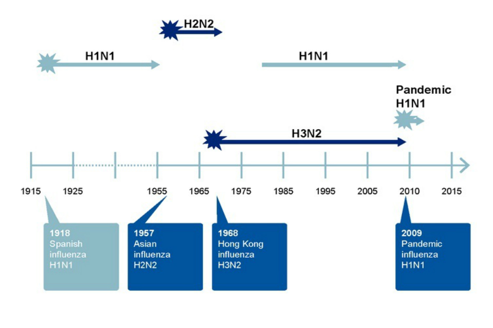 Figure 8. Change to a chart of excess deaths from flu and the timeline