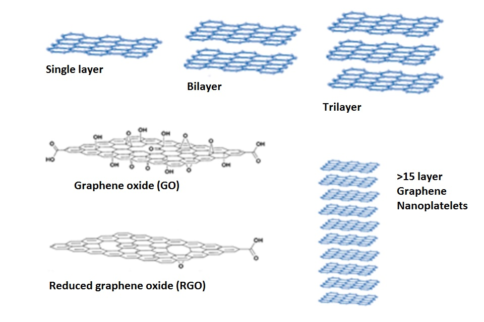 Figure 1: Common types of graphene materials